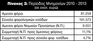 forologisi nomikon prosopon 2010-2013